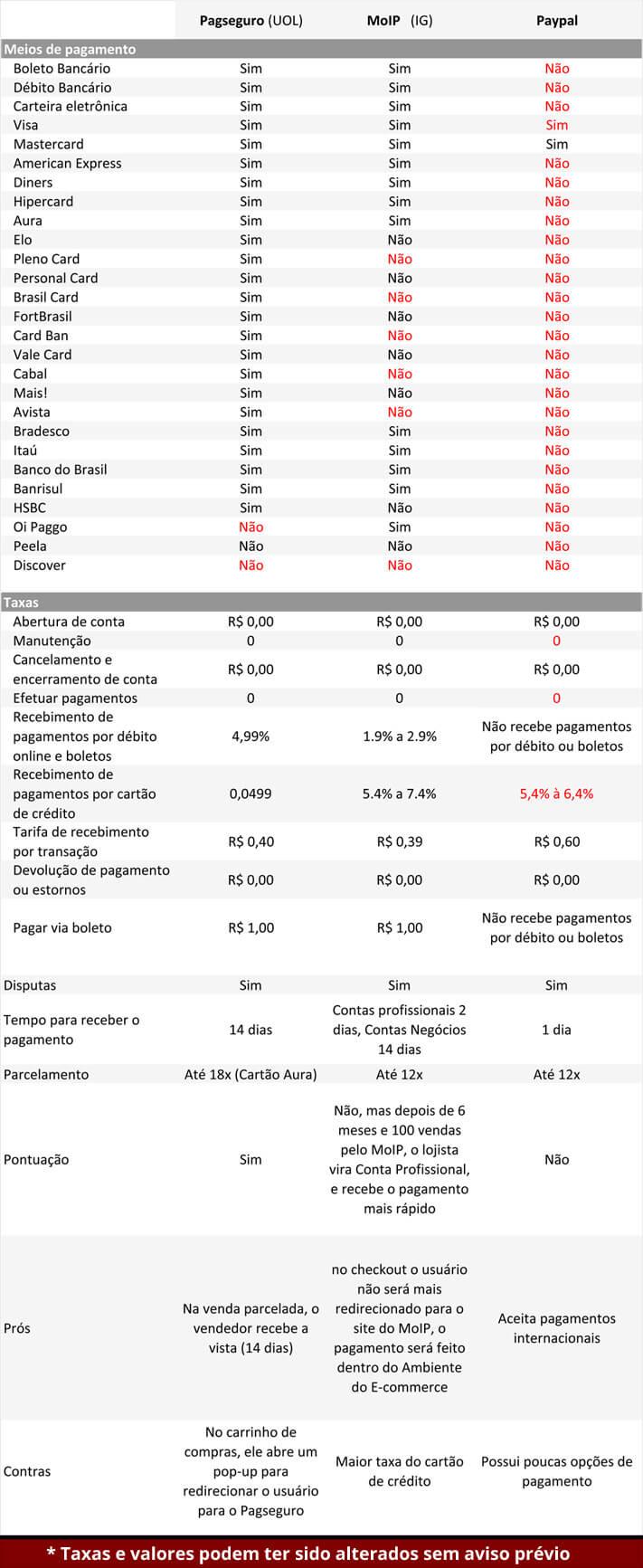 comparacao_meiosdepagamento_2013-1