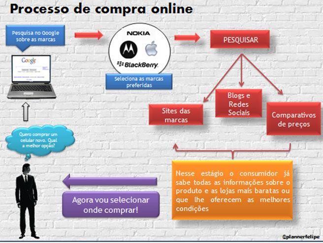 704537031 O processo de compra online