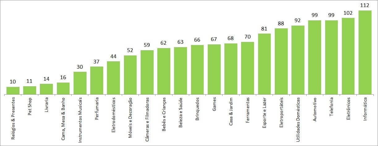 quase 20 por cento das ofertas do e-commerce 2