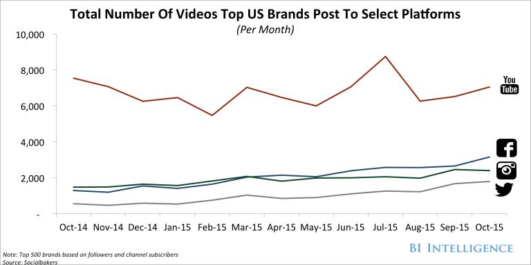 Plataforma-de-video-mais-usada-pelas-top-500-marcas