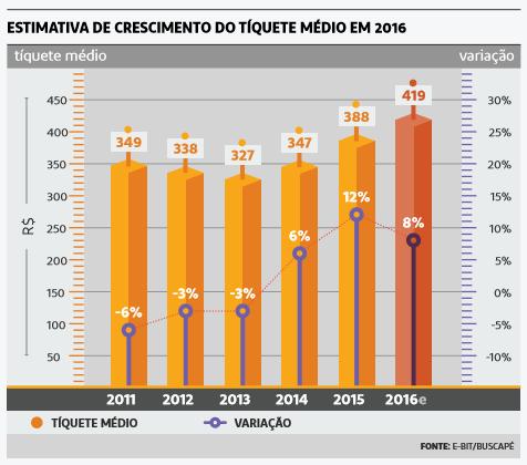 estimativa_tiquete_medio2016