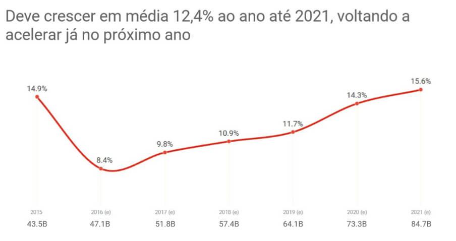 grafico-1-google