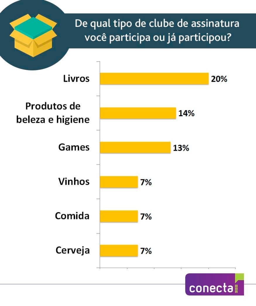 Um em cada cinco internautas participam de clubes de assinatura no Brasil2
