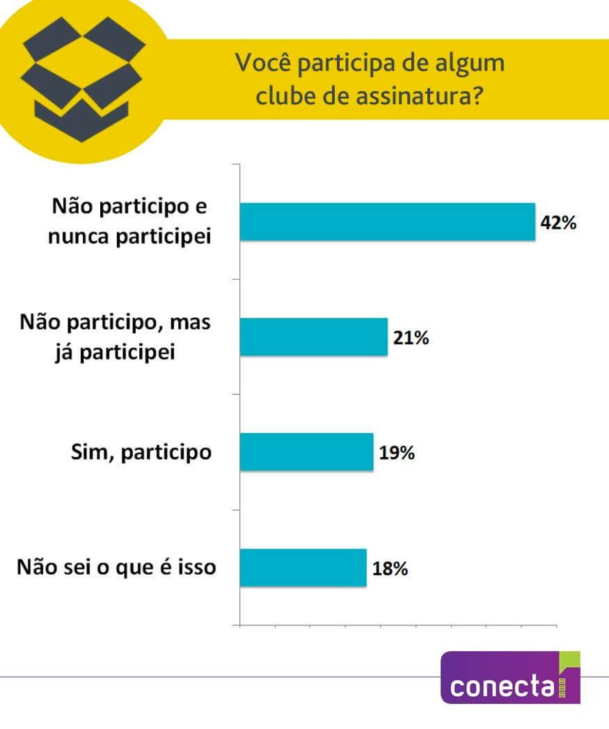 Um em cada cinco internautas participam de clubes de assinatura no Brasil