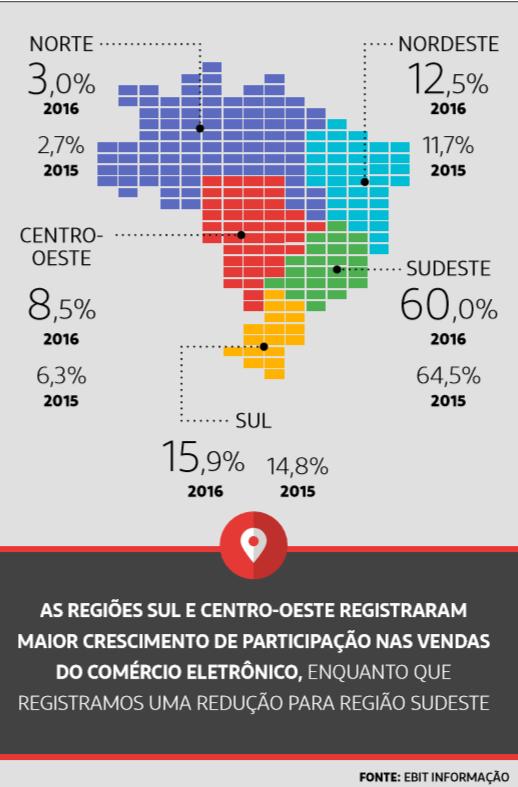 34de0ddfc ... quase 10% da sede das lojas virtuais no Brasil