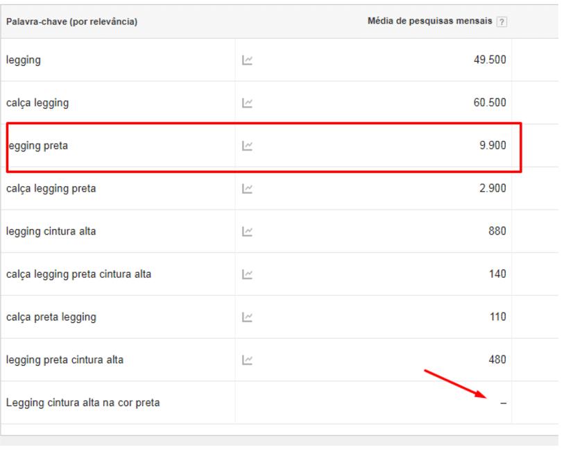 f8d6c144fd Se você utiliza o Google Adwords e tem investido nele ultimamente você vai  conseguir ver os números mais exatos e não em faixas (10 – 100) como no  exemplo ...