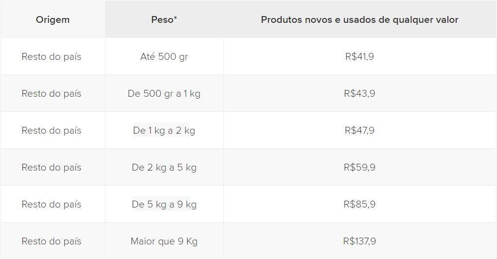 41327a7a6a Mercado Livre divulga nova tabela de custo para frete grátis –